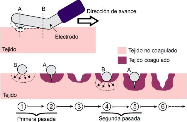 Utilización y resultados Coolingbis 1